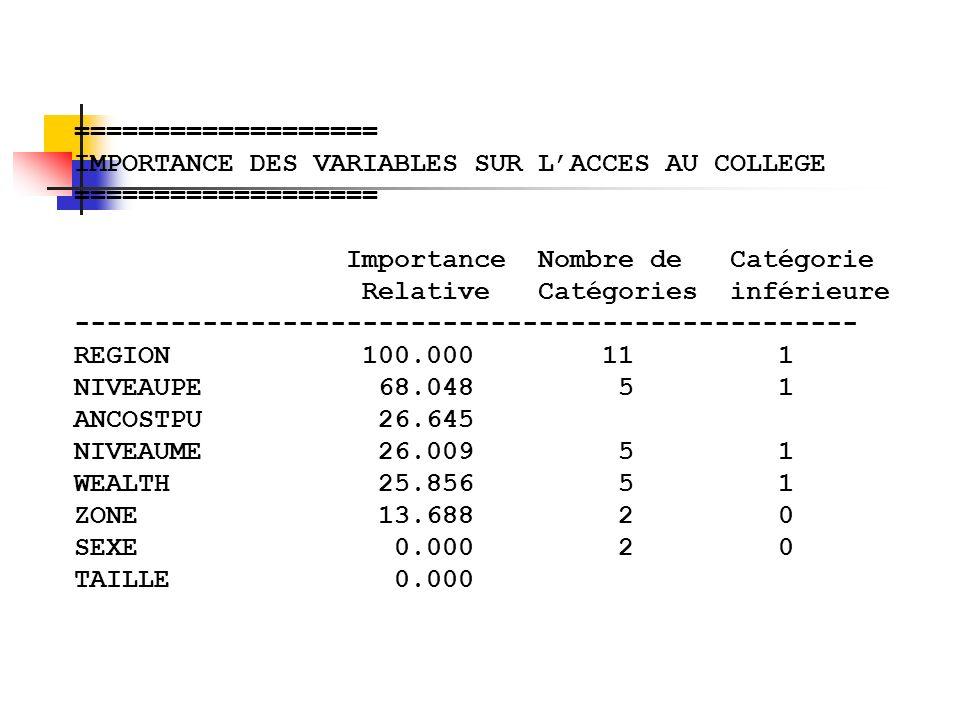 =================== IMPORTANCE DES VARIABLES SUR L'ACCES AU COLLEGE. Importance Nombre de Catégorie.