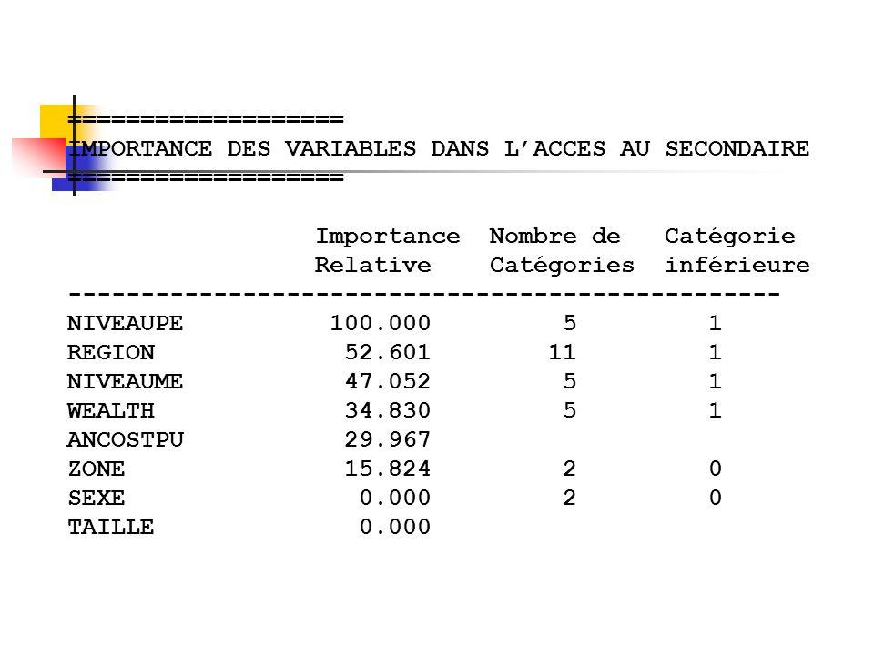 =================== IMPORTANCE DES VARIABLES DANS L'ACCES AU SECONDAIRE. Importance Nombre de Catégorie.