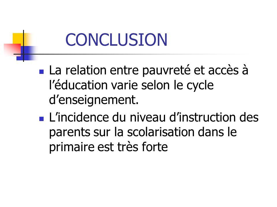 CONCLUSION La relation entre pauvreté et accès à l'éducation varie selon le cycle d'enseignement.