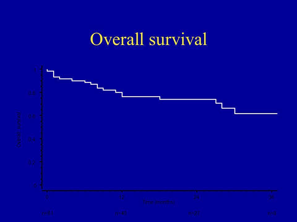 Overall survival n=61 n=40 n=27 n=8 1 0,8 0,6 Overall survival 0,4 0,2