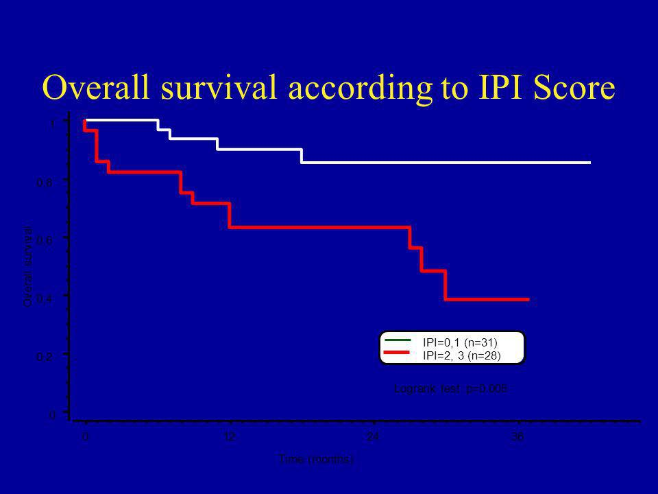 Overall survival according to IPI Score