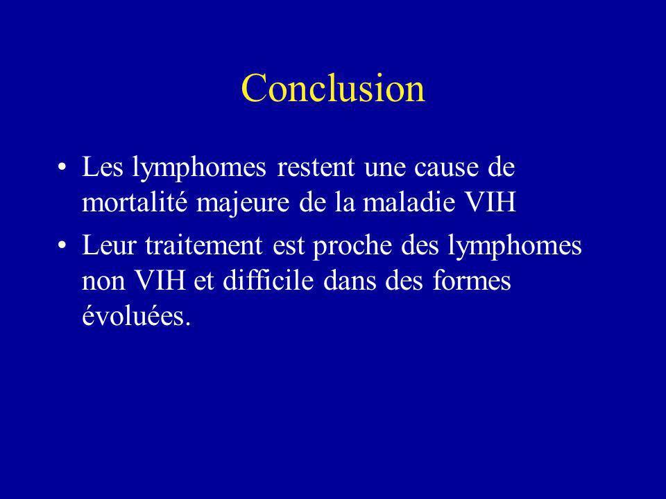 Conclusion Les lymphomes restent une cause de mortalité majeure de la maladie VIH.