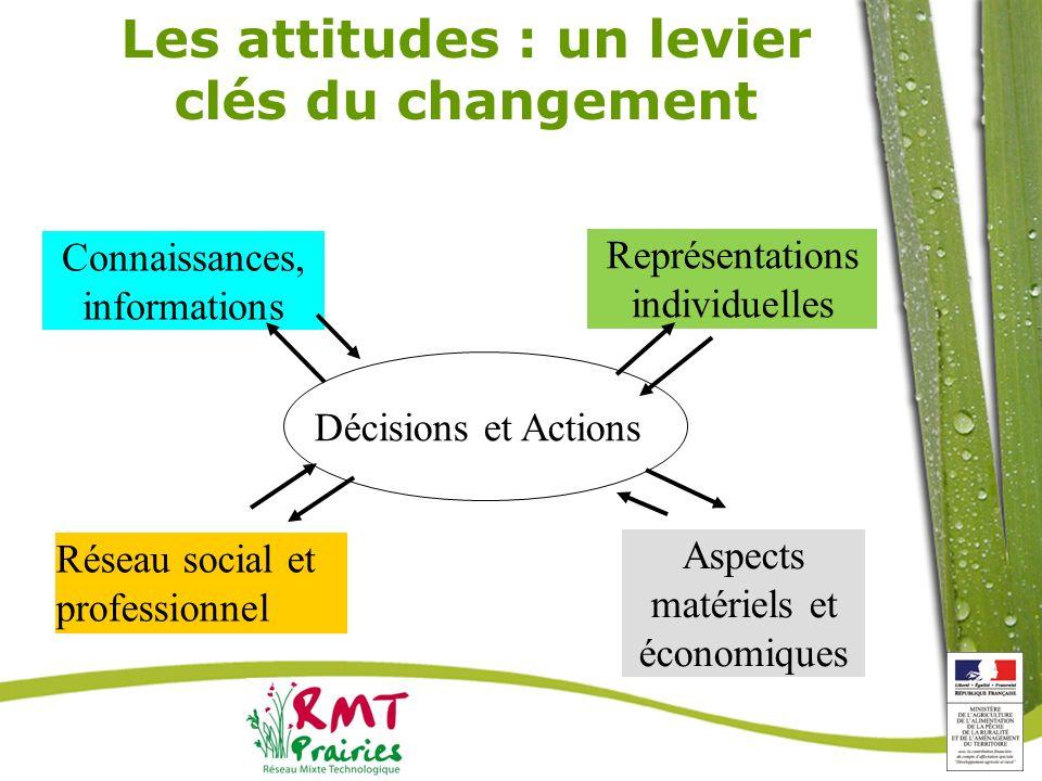 Les attitudes : un levier clés du changement
