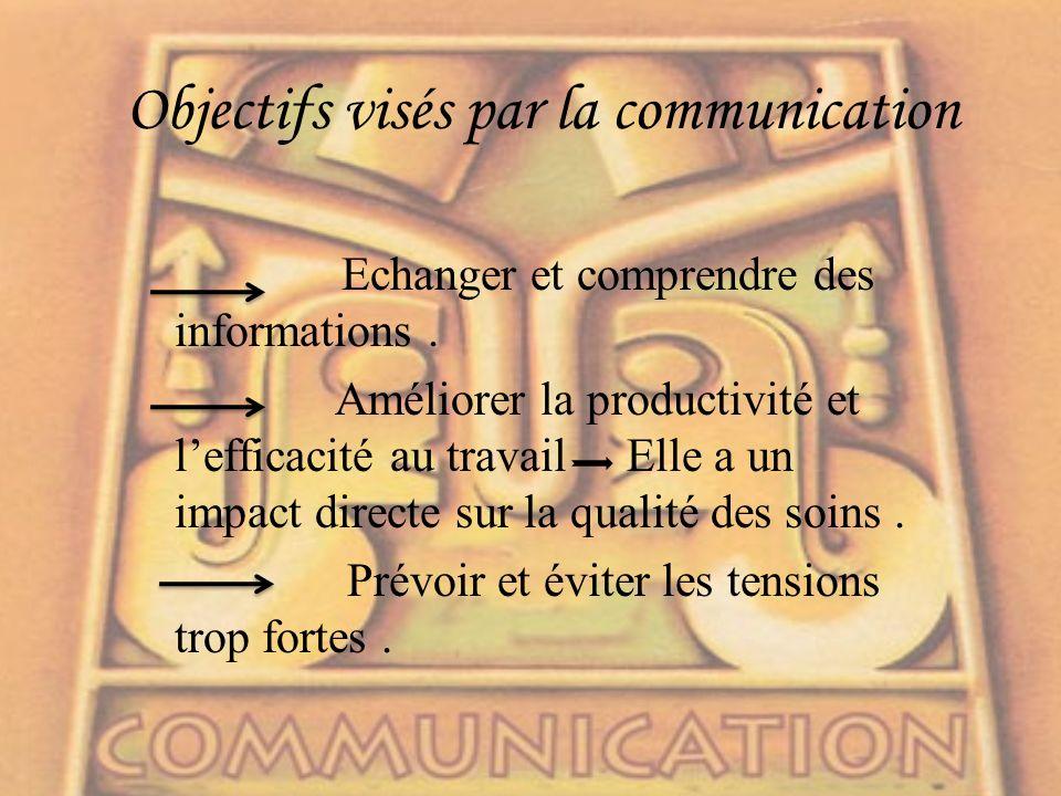 Objectifs visés par la communication