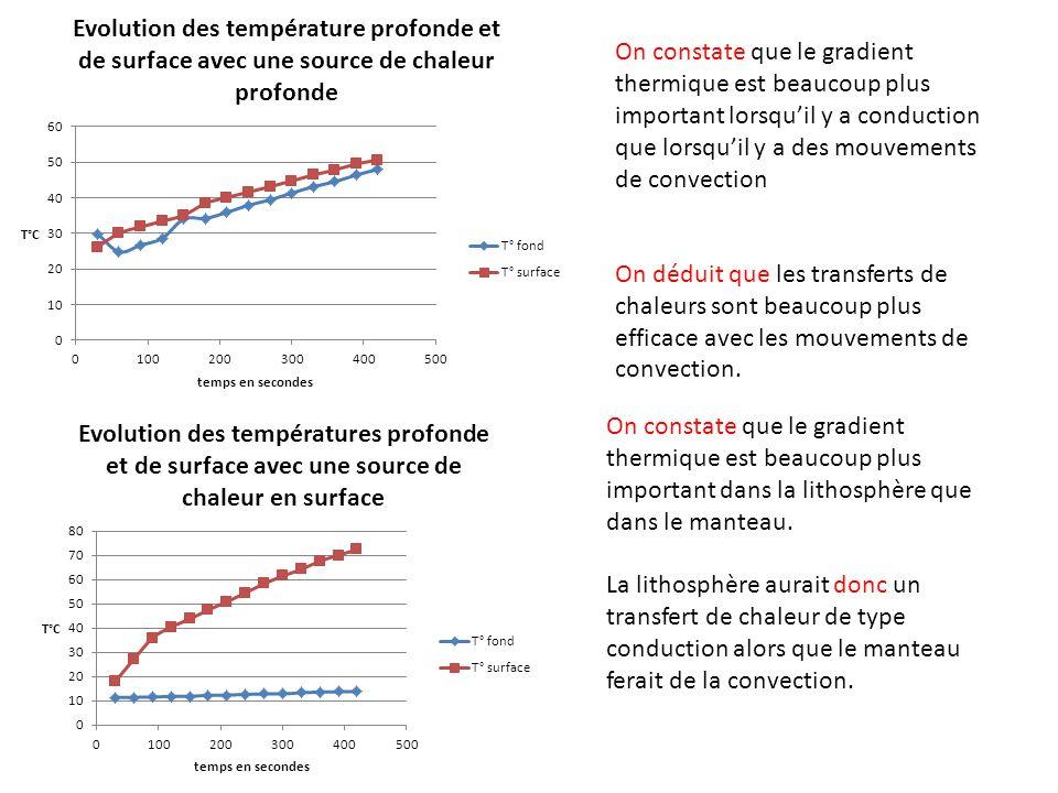 On constate que le gradient thermique est beaucoup plus important lorsqu'il y a conduction que lorsqu'il y a des mouvements de convection
