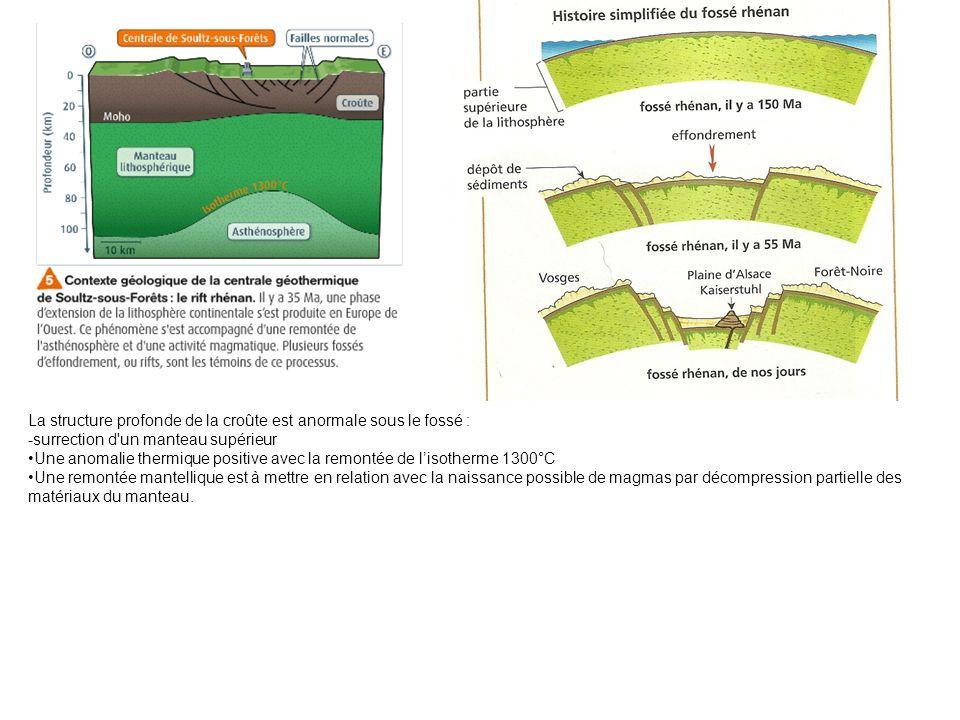 La structure profonde de la croûte est anormale sous le fossé : -surrection d un manteau supérieur