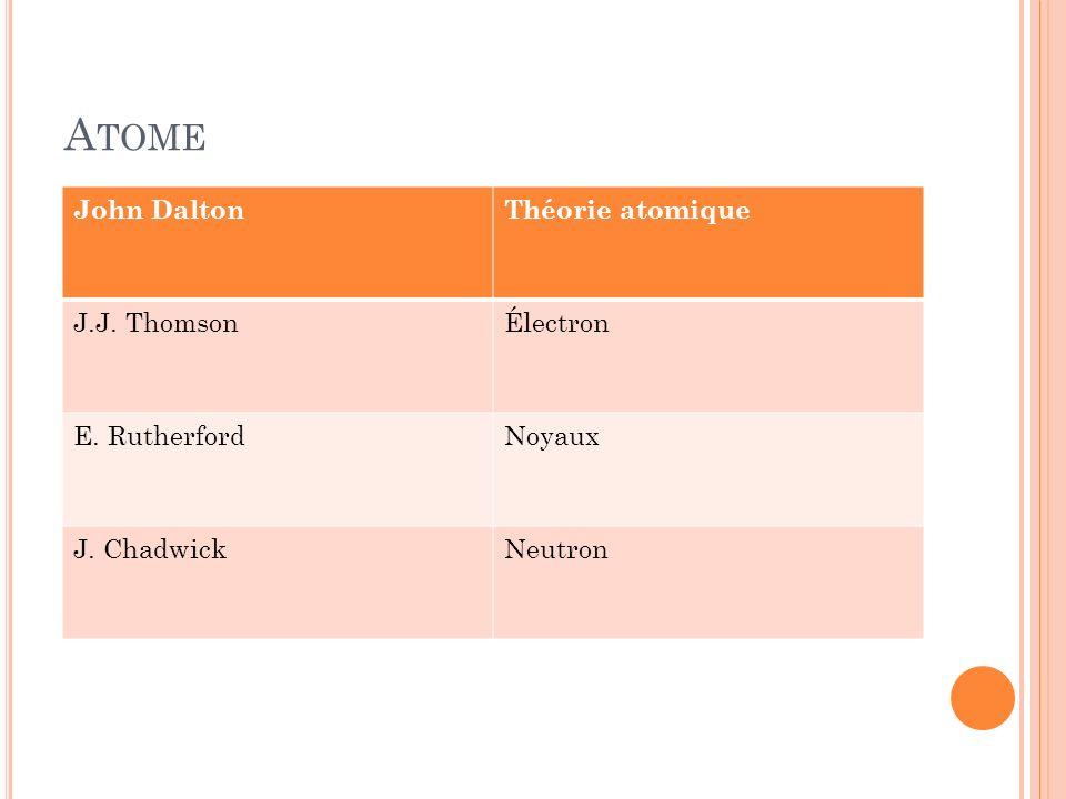 Atome John Dalton Théorie atomique J.J. Thomson Électron E. Rutherford