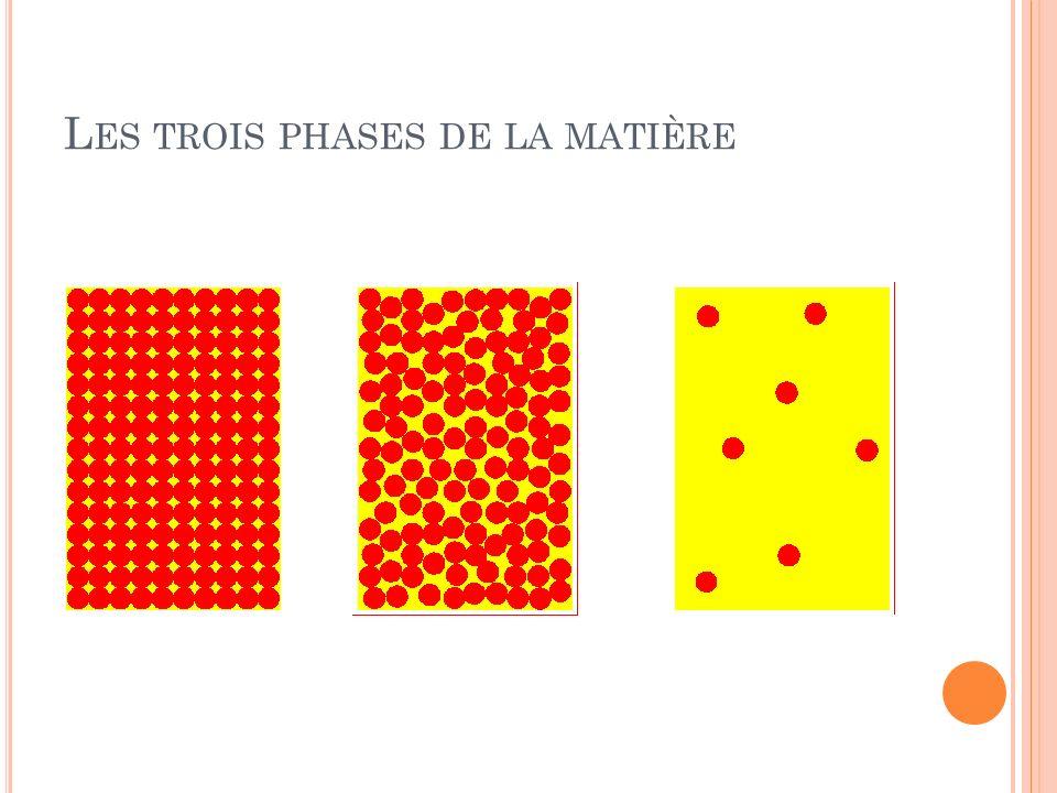 Les trois phases de la matière