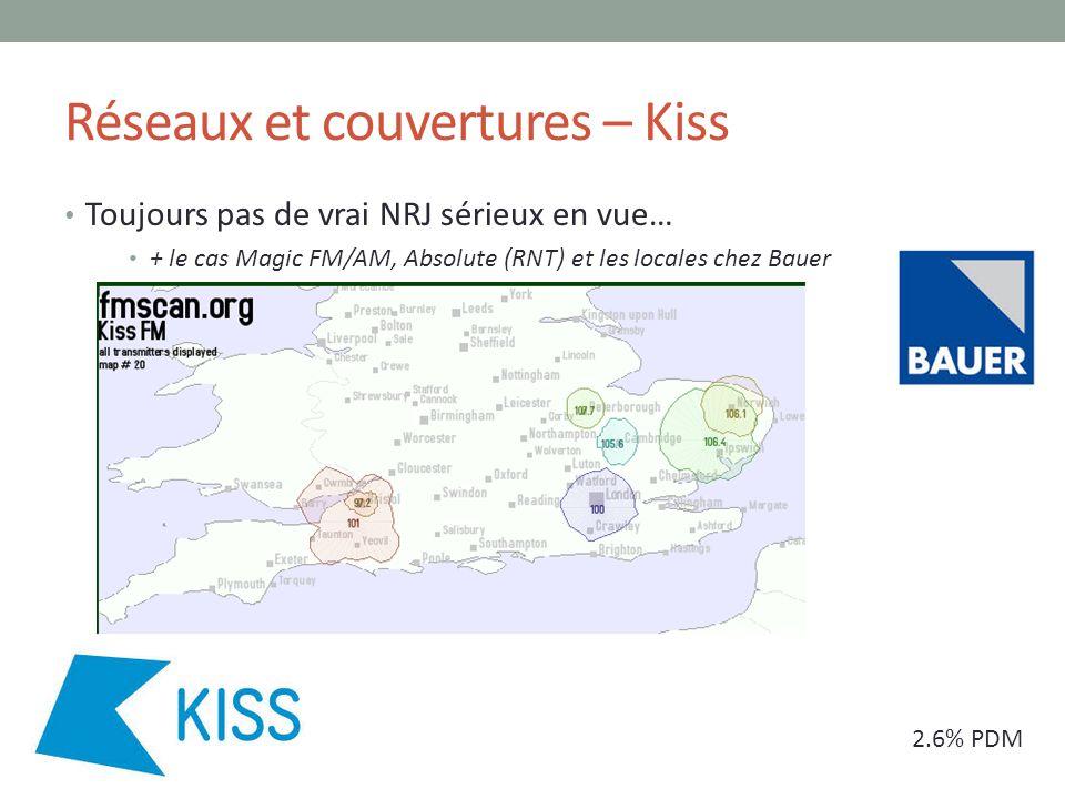 Réseaux et couvertures – Kiss