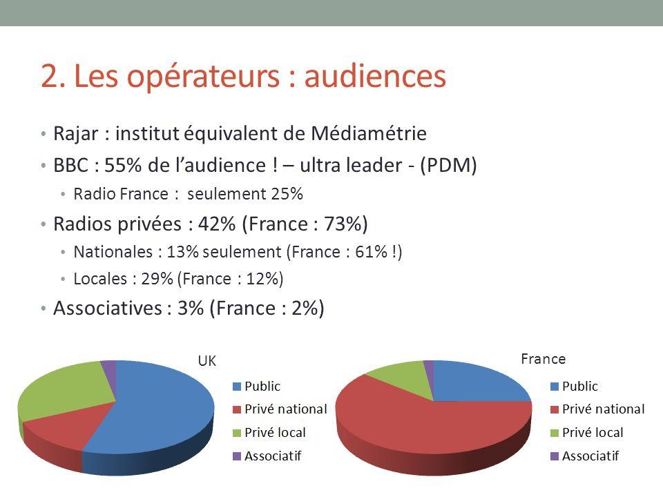 2. Les opérateurs : audiences