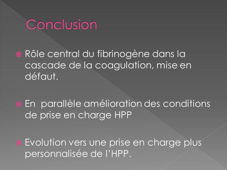 Conclusion Rôle central du fibrinogène dans la cascade de la coagulation, mise en défaut.