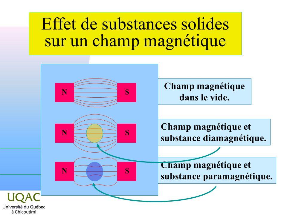 Effet de substances solides sur un champ magnétique