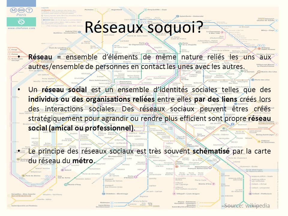 Réseaux soquoi Réseau = ensemble d'éléments de même nature reliés les uns aux autres/ensemble de personnes en contact les unes avec les autres.