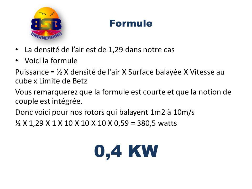 0,4 KW Formule La densité de l'air est de 1,29 dans notre cas