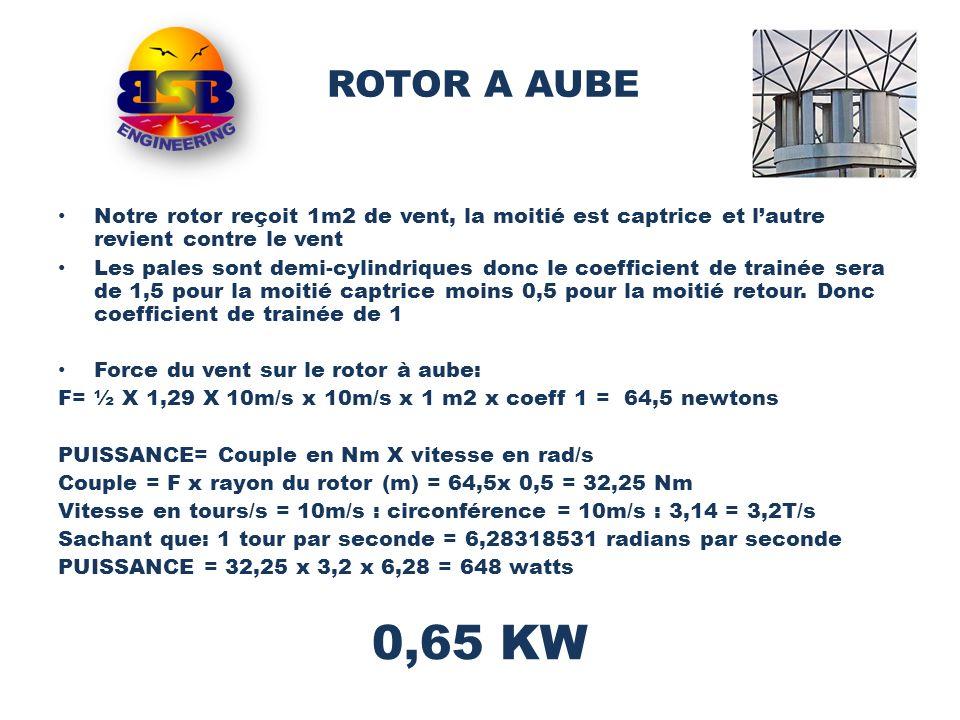ROTOR A AUBE Notre rotor reçoit 1m2 de vent, la moitié est captrice et l'autre revient contre le vent.
