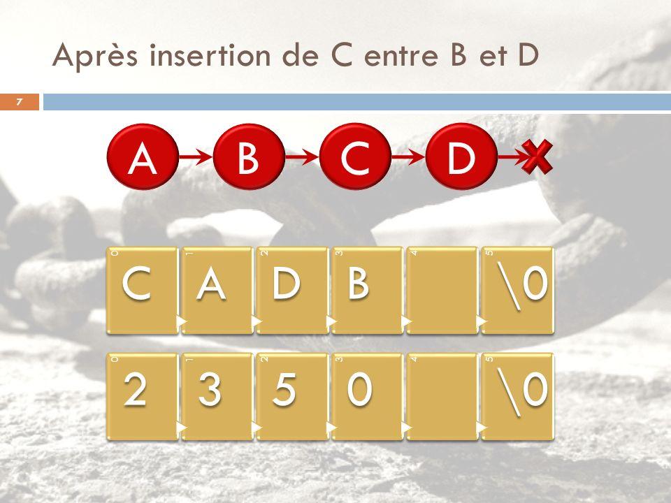 Après insertion de C entre B et D