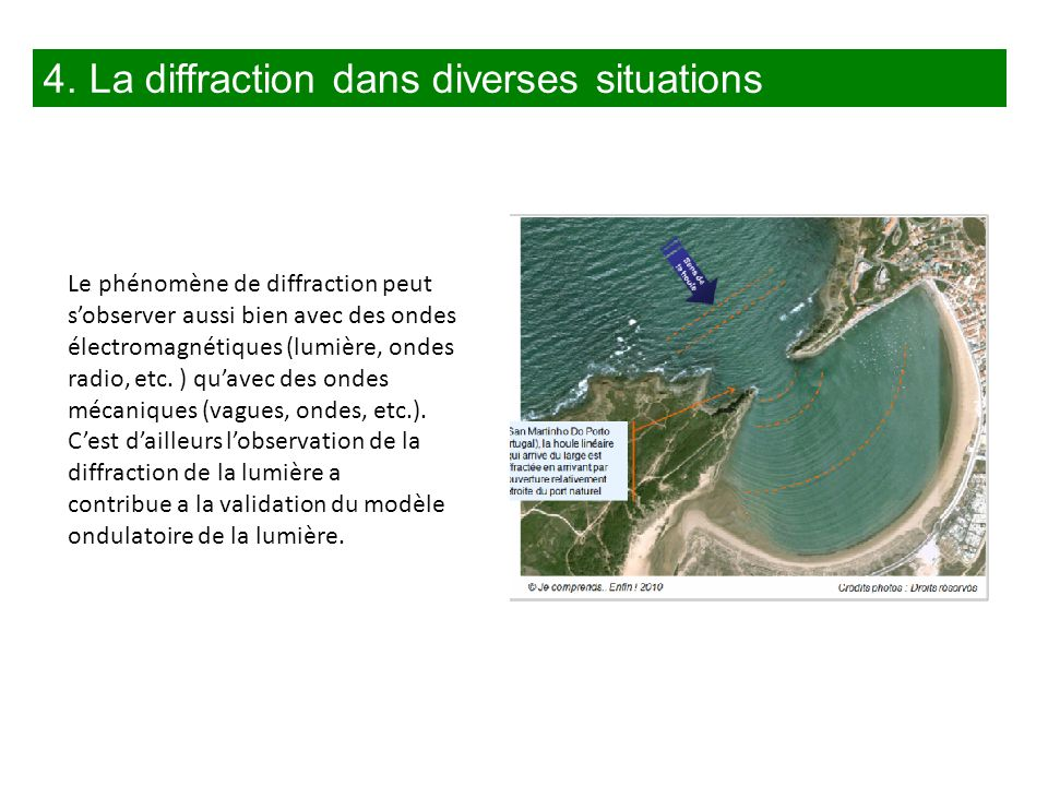 4. La diffraction dans diverses situations