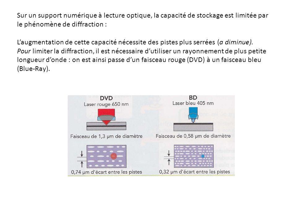Sur un support numérique à lecture optique, la capacité de stockage est limitée par le phénomène de diffraction :