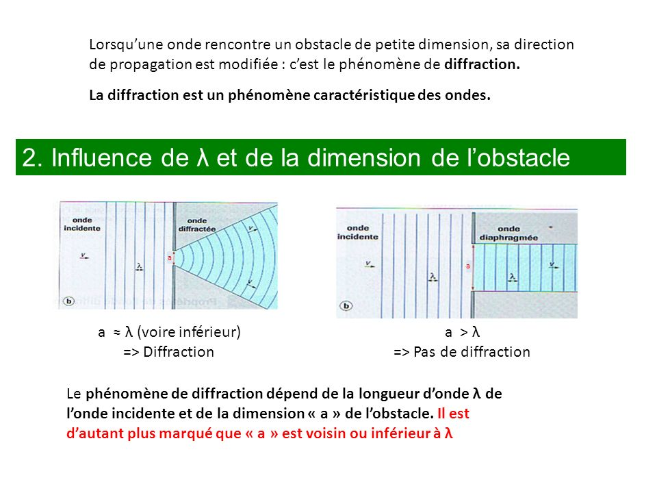 => Pas de diffraction