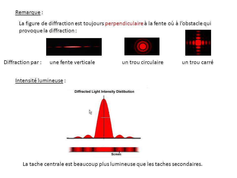 Remarque : La figure de diffraction est toujours perpendiculaire à la fente où à l'obstacle qui provoque la diffraction :
