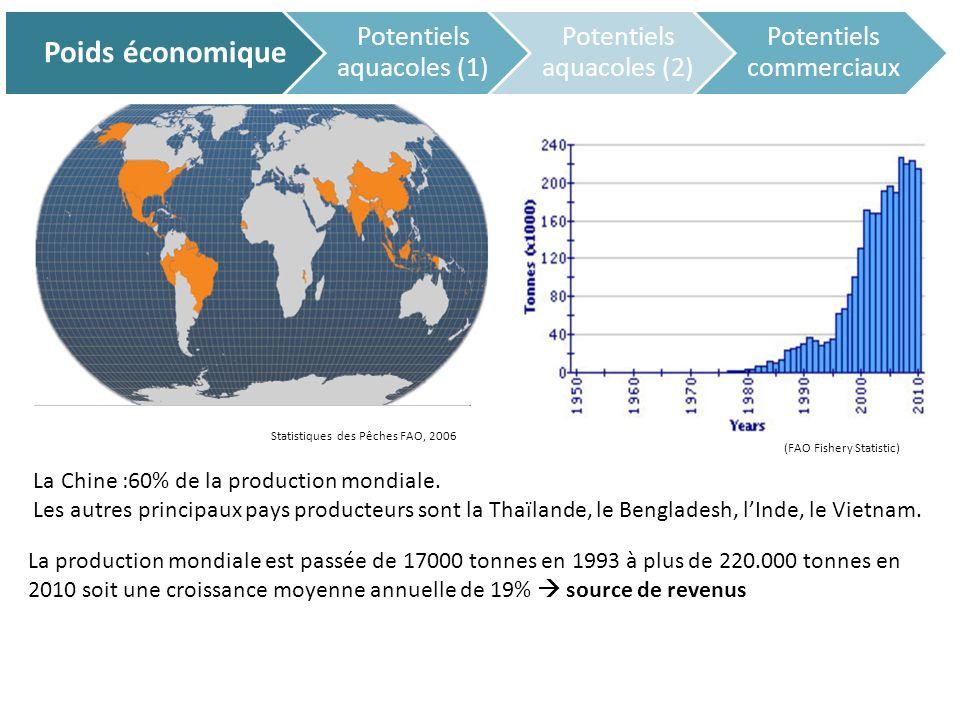 Poids économique Potentiels aquacoles (1) Potentiels aquacoles (2)