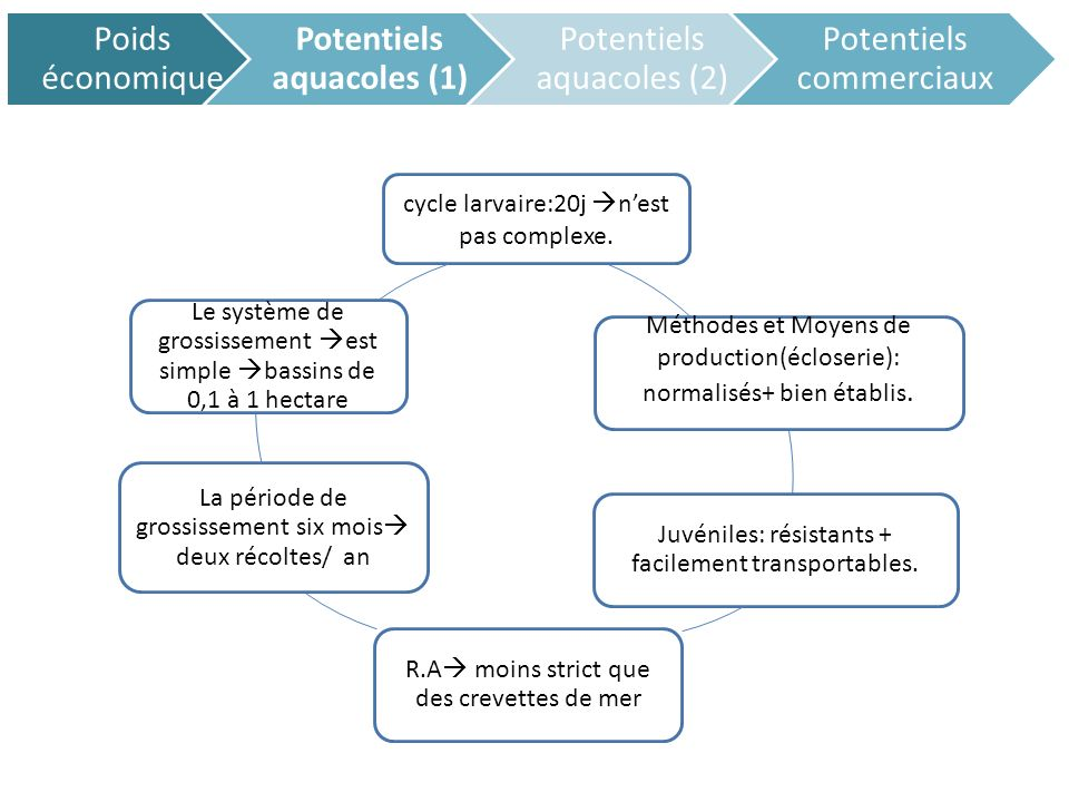 Potentiels aquacoles (1)