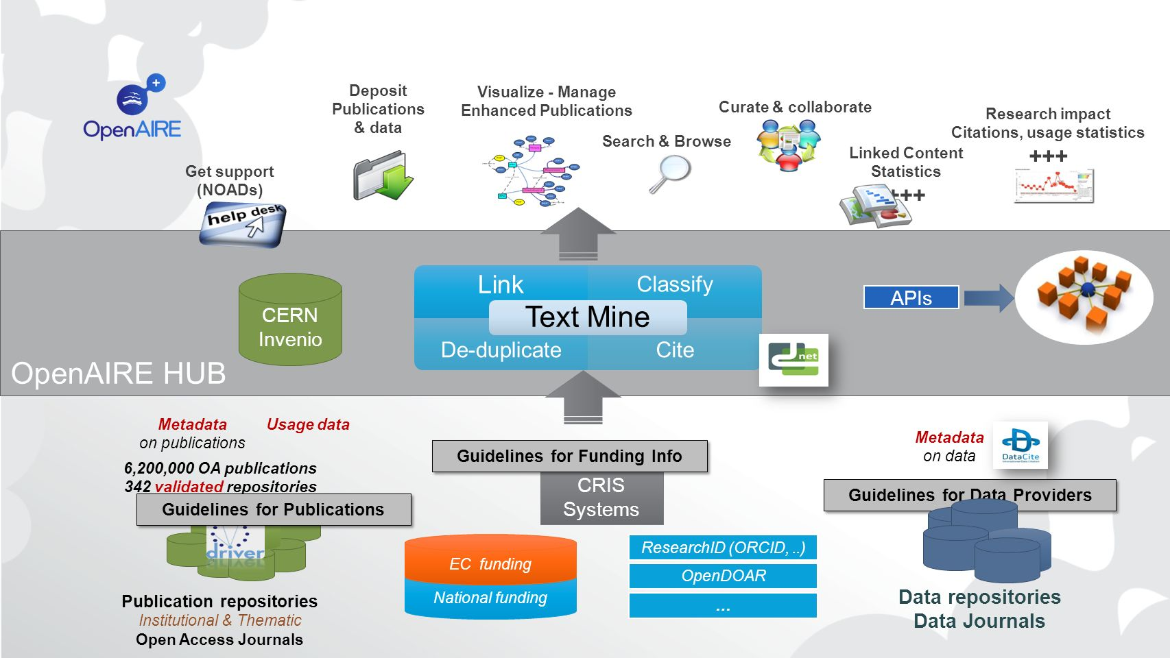 OpenAIRE HUB Text Mine Link Publications from OA repositories