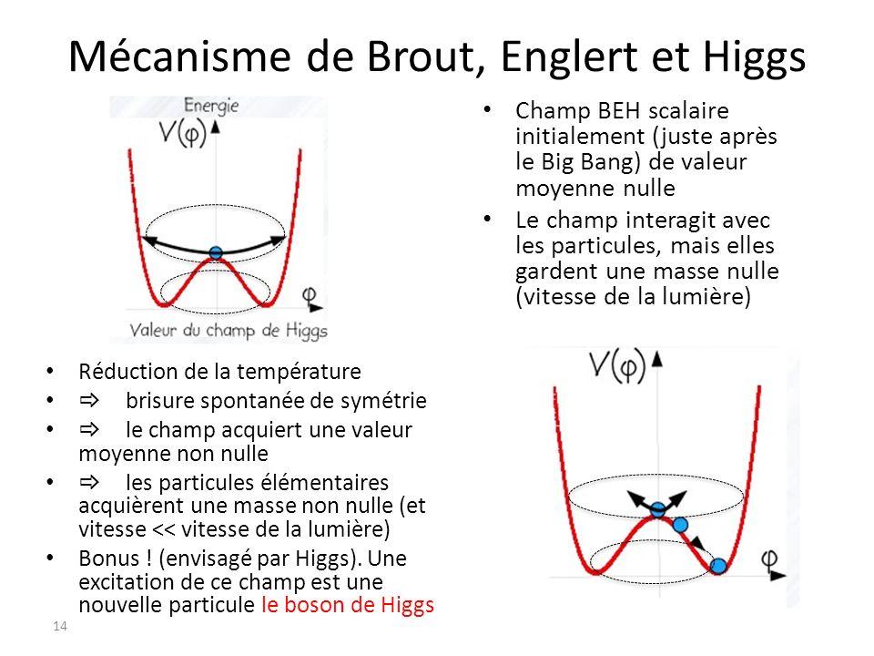 Mécanisme de Brout, Englert et Higgs