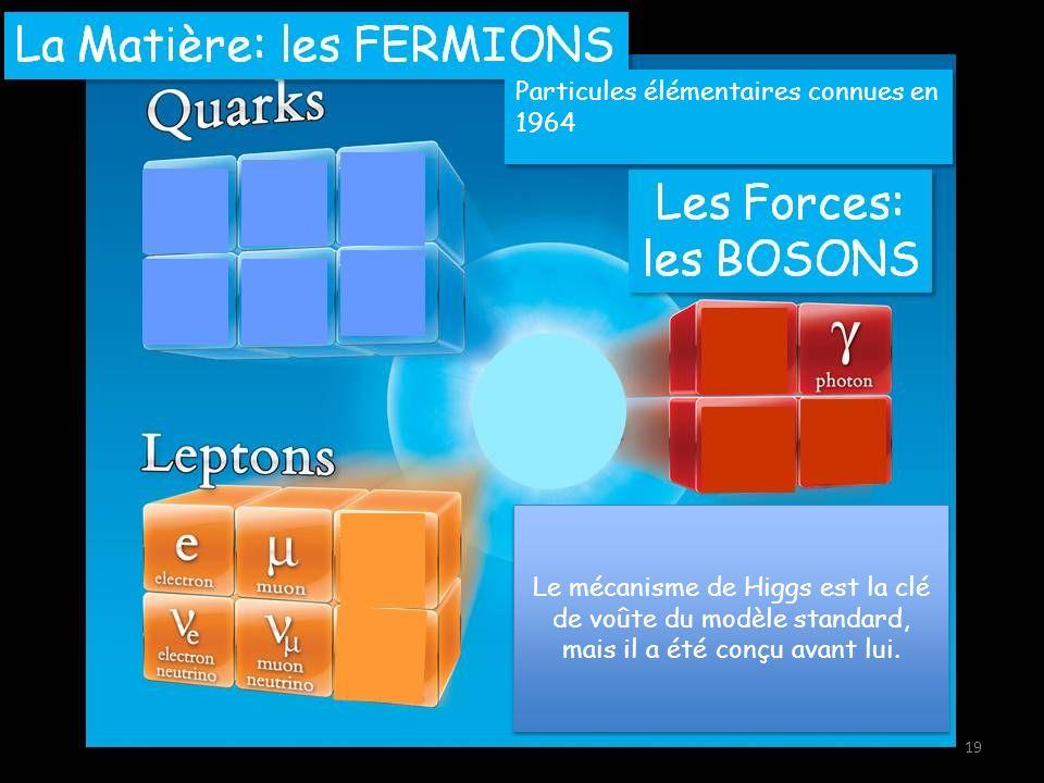 Particules élémentaires connues en 1964