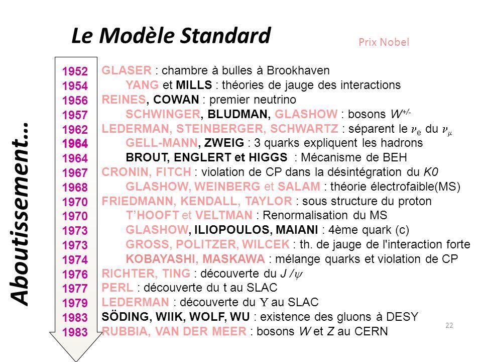 Aboutissement… Le Modèle Standard Prix Nobel 1952