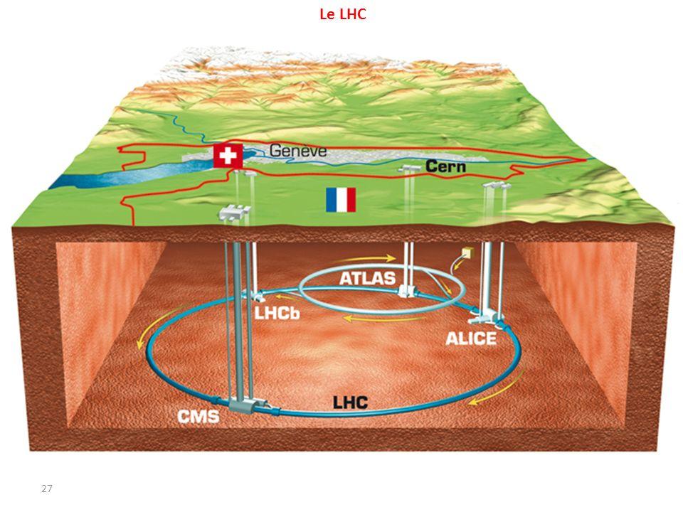Le LHC Connaître les constituants fondamentaux (primordiaux) de l'univers.