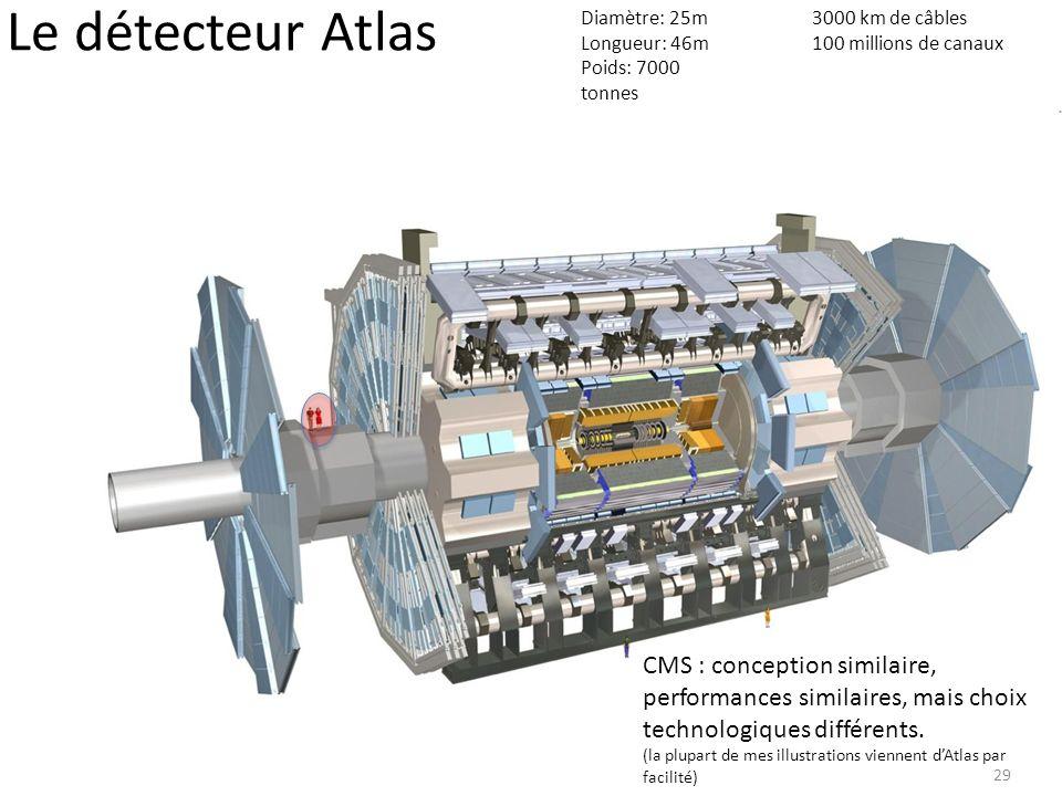 Le détecteur Atlas Diamètre: 25m. Longueur: 46m. Poids: 7000 tonnes. 3000 km de câbles. 100 millions de canaux.