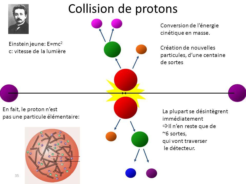 Collision de protons Conversion de l'énergie cinétique en masse.