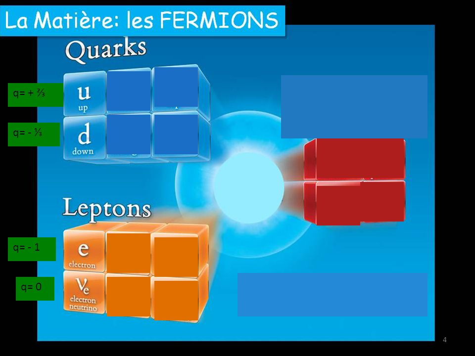 q= + ⅔ q= - ⅓ q= - 1 q= 0