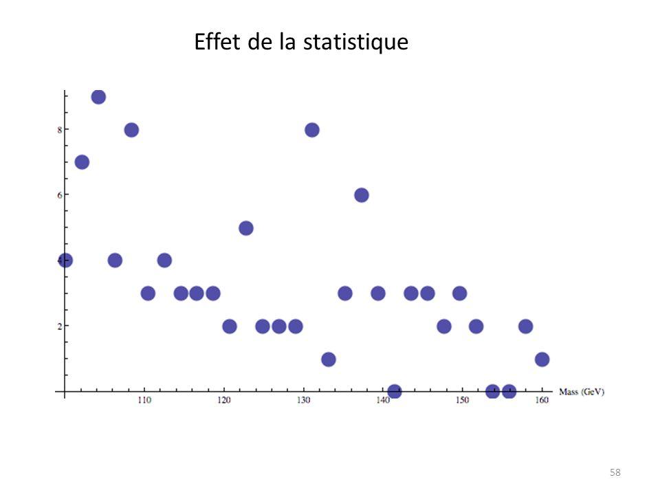 Effet de la statistique