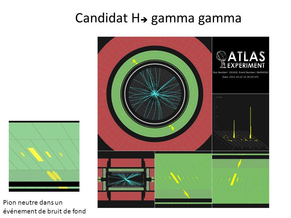 Candidat H gamma gamma
