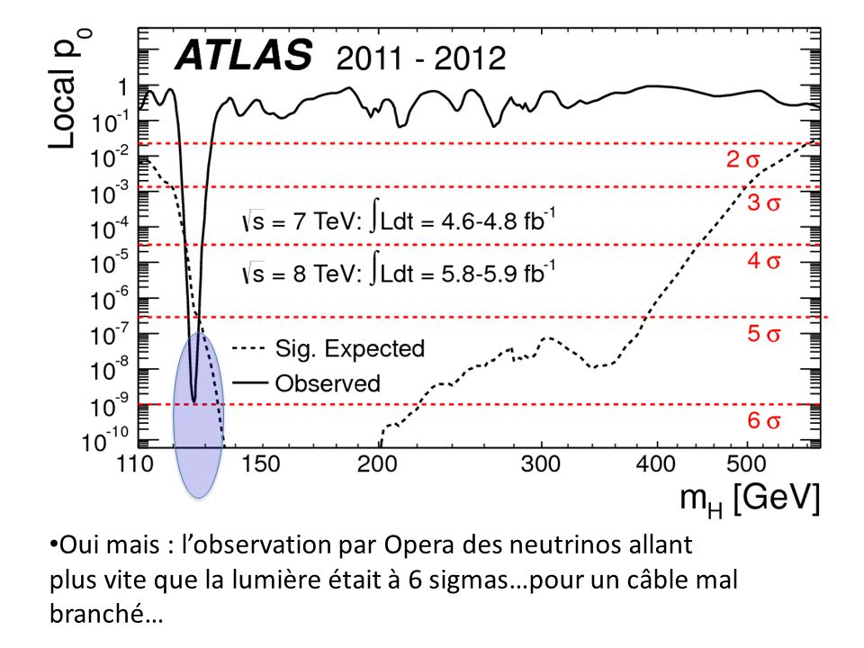 Oui mais : l'observation par Opera des neutrinos allant plus vite que la lumière était à 6 sigmas…pour un câble mal branché…