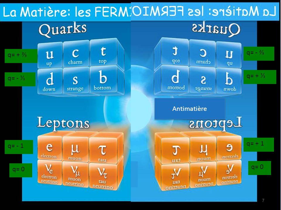 q= - ⅔ q= + ⅔ q= + ⅓ q= - ⅓ Antimatière q= + 1 q= - 1 q= 0 q= 0
