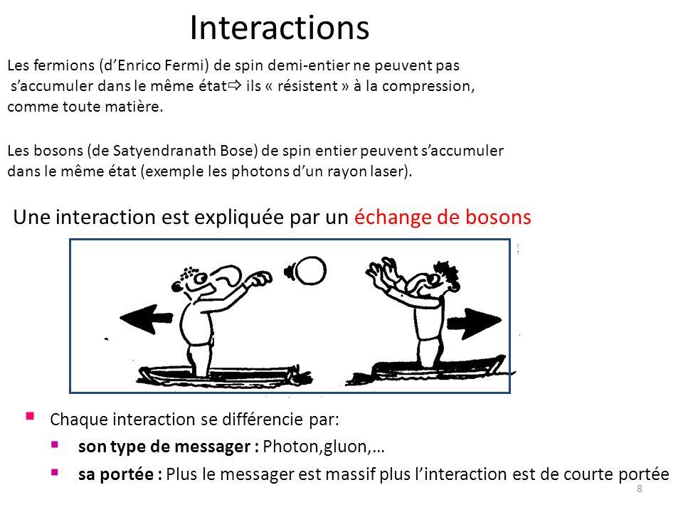 Une interaction est expliquée par un échange de bosons