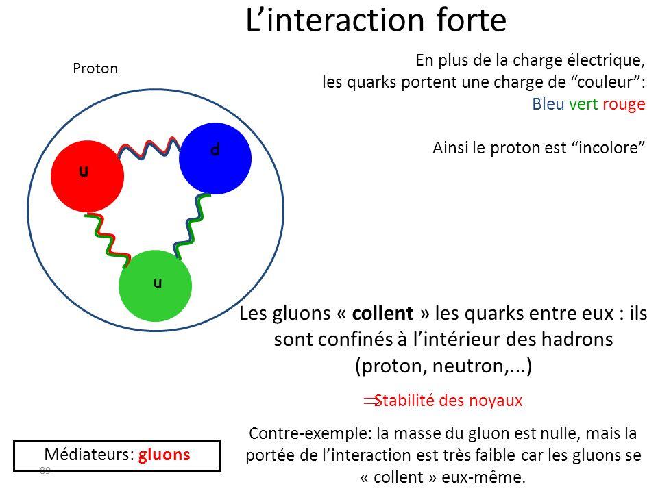 L'interaction forte En plus de la charge électrique, les quarks portent une charge de couleur : Bleu vert rouge.