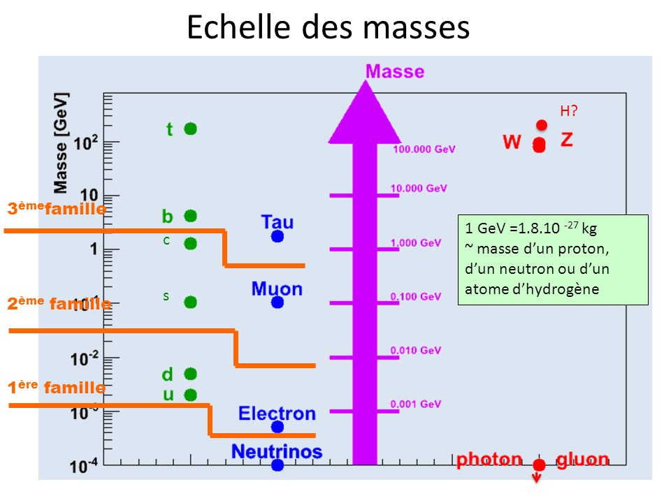 Echelle des masses H 3èmefamille 1 GeV =1.8.10 -27 kg c