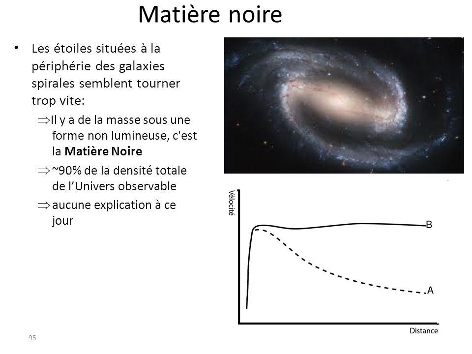 Matière noire Les étoiles situées à la périphérie des galaxies spirales semblent tourner trop vite: