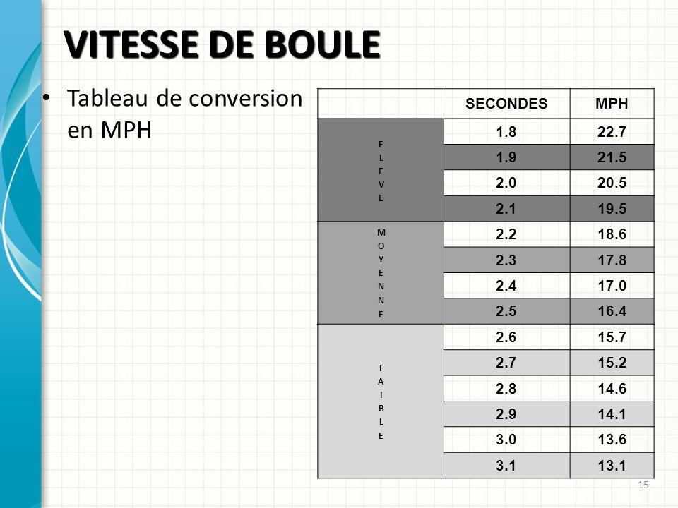 VITESSE DE BOULE Tableau de conversion en MPH SECONDES MPH 1.8 22.7