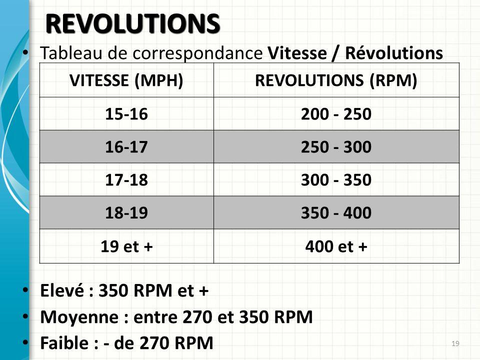 REVOLUTIONS Tableau de correspondance Vitesse / Révolutions