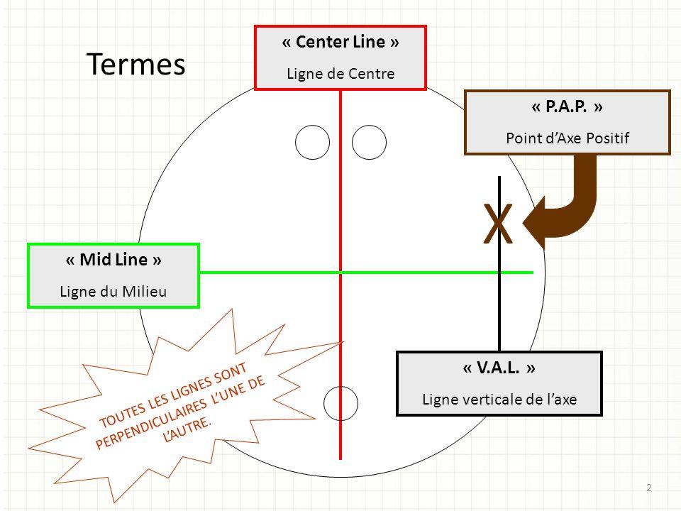 X Termes « Center Line » « P.A.P. » « Mid Line » « V.A.L. »