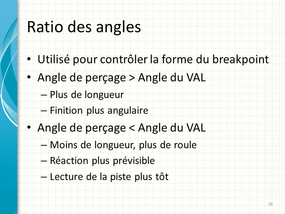 Ratio des angles Utilisé pour contrôler la forme du breakpoint