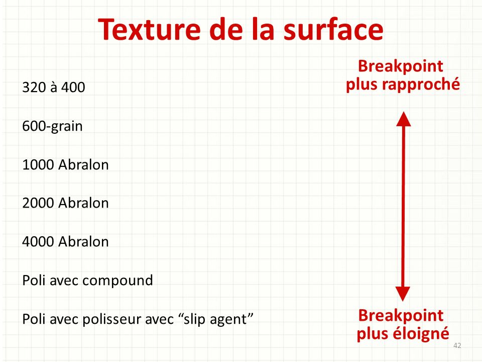 Texture de la surface Breakpoint plus rapproché Breakpoint