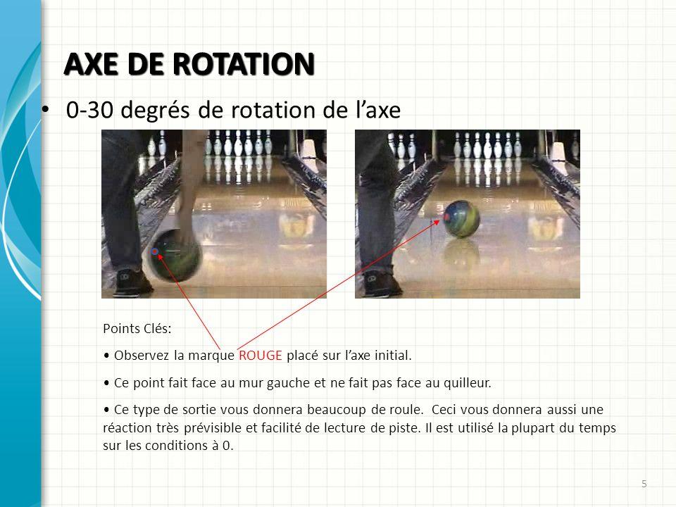 AXE DE ROTATION 0-30 degrés de rotation de l'axe Points Clés: