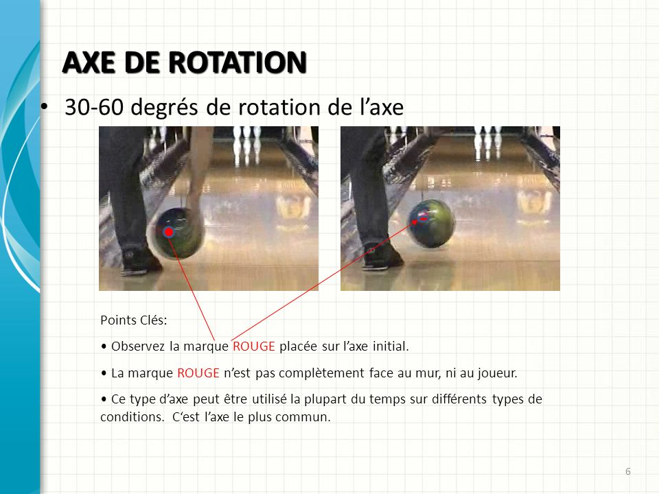 AXE DE ROTATION 30-60 degrés de rotation de l'axe Points Clés: