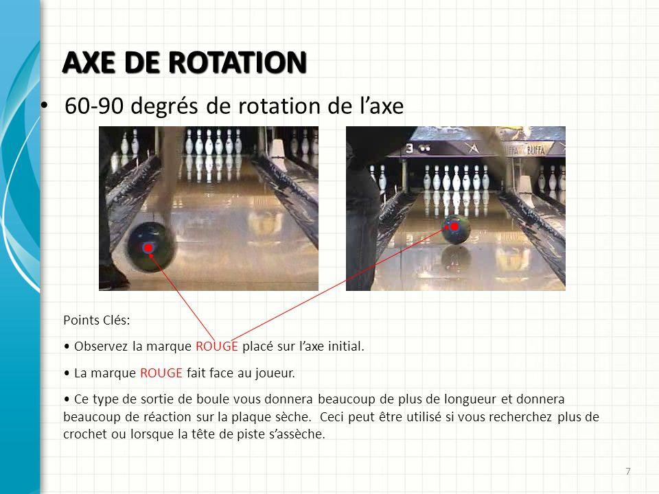 AXE DE ROTATION 60-90 degrés de rotation de l'axe Points Clés: